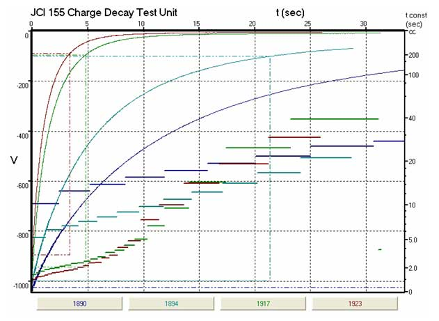 Example of charge decay test
